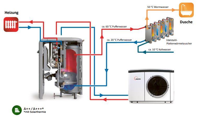 Schemata SolvisBen und SolvisLea Eco Wärmepumpe