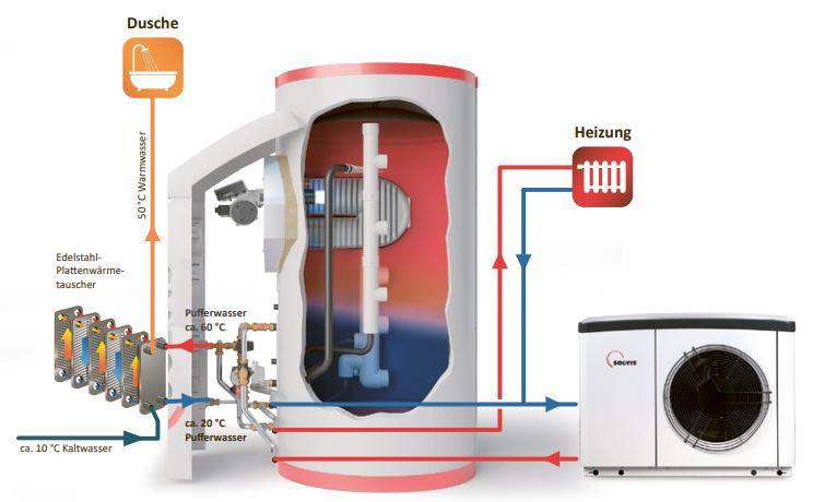 Schemata SolvisMax und SolvisLea Eco Wärmepumpe